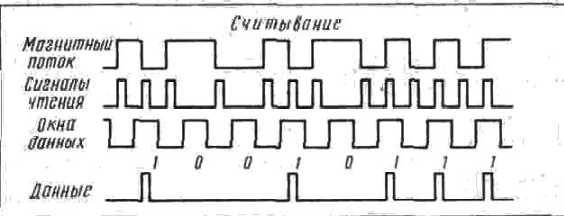 Специальная схема контроллера