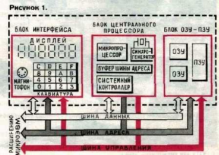 схема интерфейс центрального замка